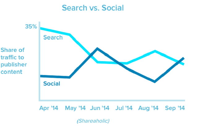 seach vs social - which drives more traffic - Shareaholic stats on TechReviewPro
