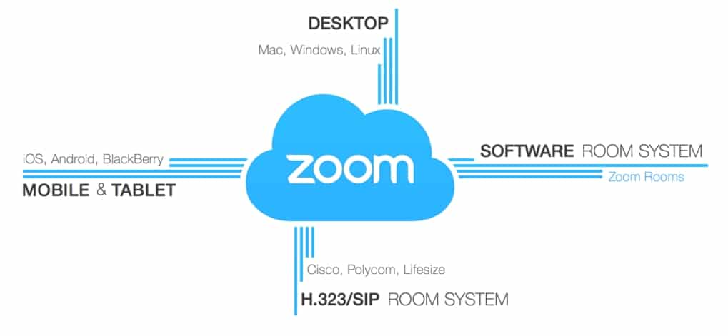 Zoom Professional Web Conferencing Meeting Tool - Best Online Meeting Tools for Web Conferencing