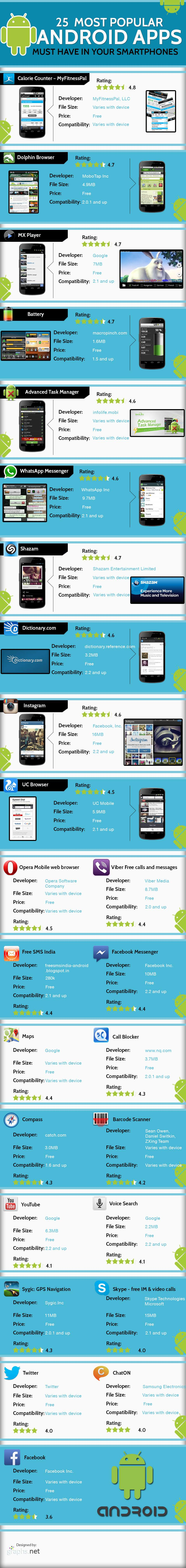 Most Popular and Best Free Android Apps