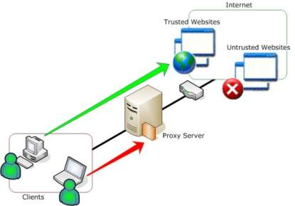 Free Proxy Servers List - Top Best Free Proxy Sites List 2015